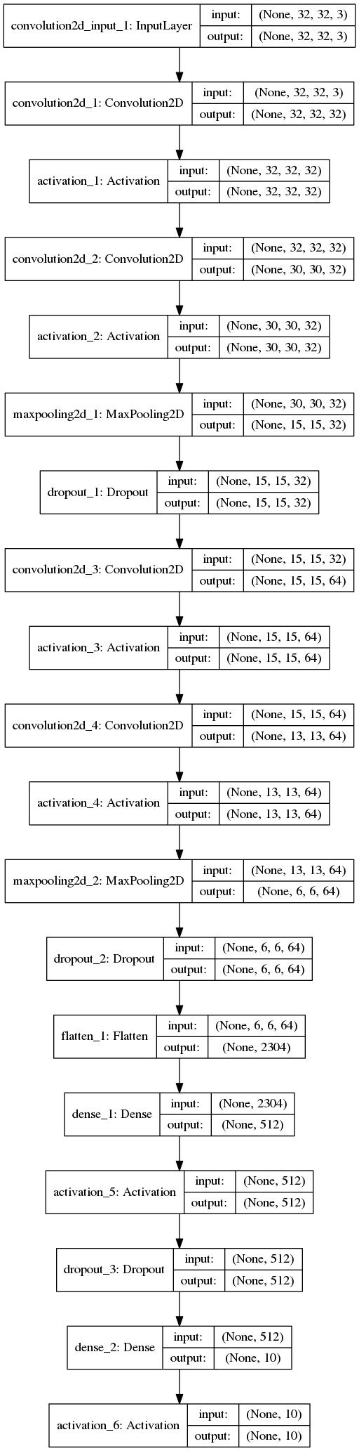 test_model