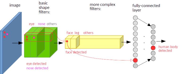 conv_illustration